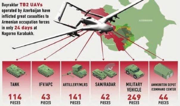 В Турции подсчитали эффективность дронов «Байрактар» в Карабахской войне - МК