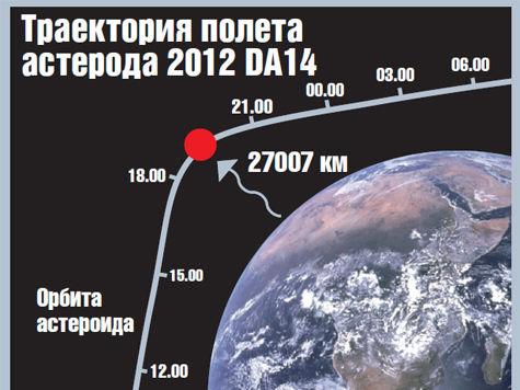 NASA покажет в прямом эфире рекордное сближение астероида с Землей