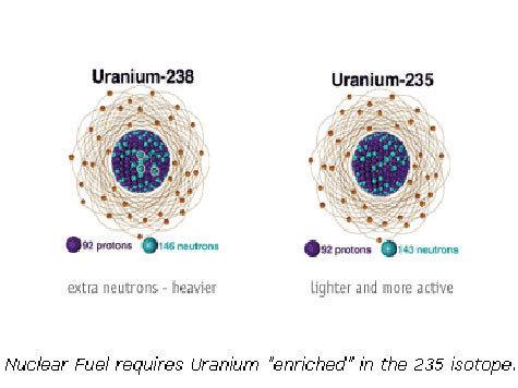 Создана новая технология обогащения урана. Она на руку