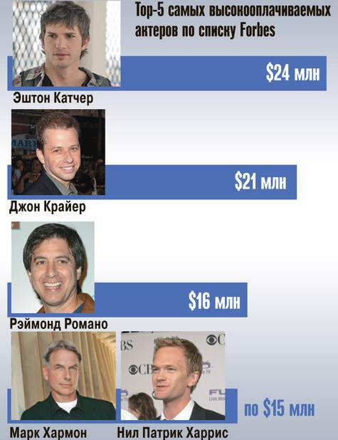Самым высокооплачиваемым ТВ-актером стал Эштон Катчер