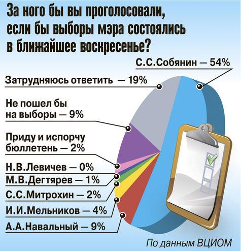 Собянин — лидер среди кандидатов на пост мэра