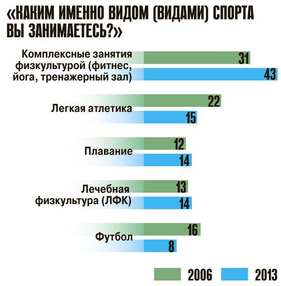 Россияне любят йогу больше футбола