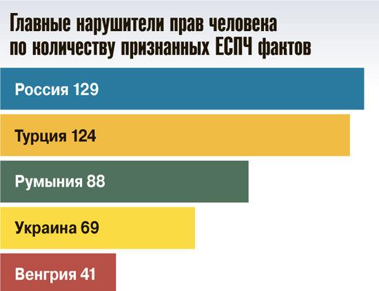 Россия — худшая в Европе, по версии ЕСПЧ
