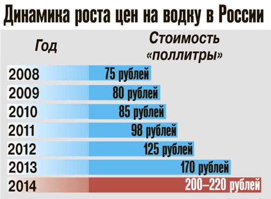 Водка подорожает до 220 рублей
