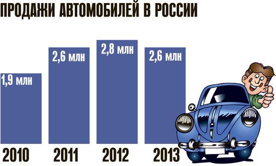 Продажи автомобилей в стране продолжают падать