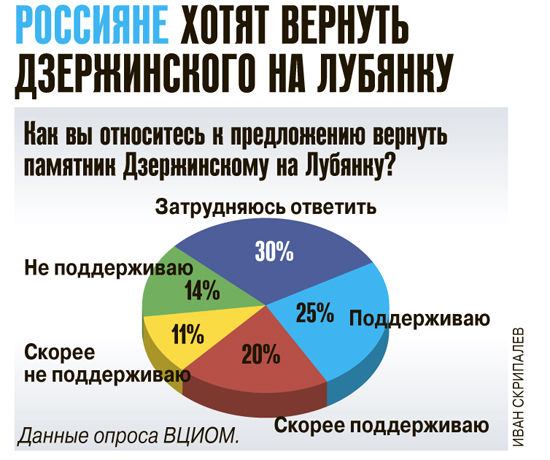 Россияне хотят вернуть Дзержинского на Лубянку