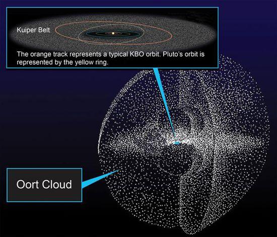 Астрономы обнаружили на окраине Солнечной системы новую планету