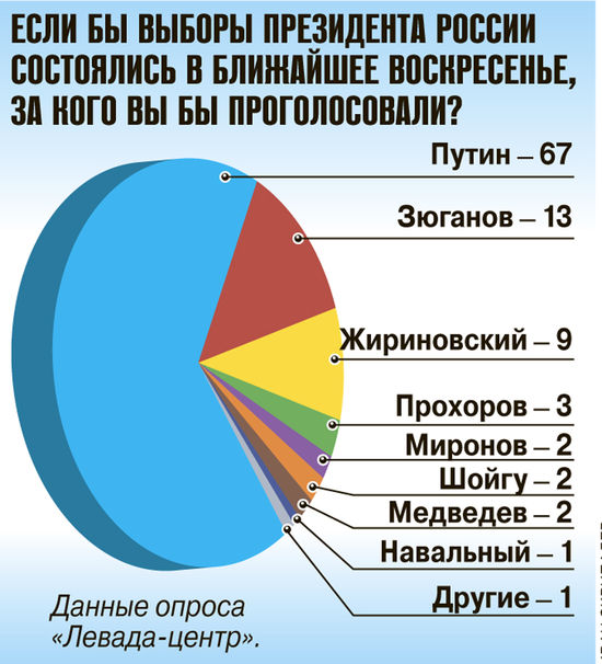 Путин победил на виртуальных выборах
