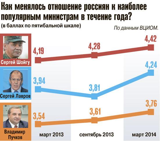 Шойгу, Лавров и Пучков — самые популярные министры