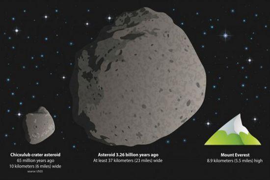 3.260.000.000 лет назад в Землю врезался астероид-сверхгигант, поднявший цунами на тысячи километров