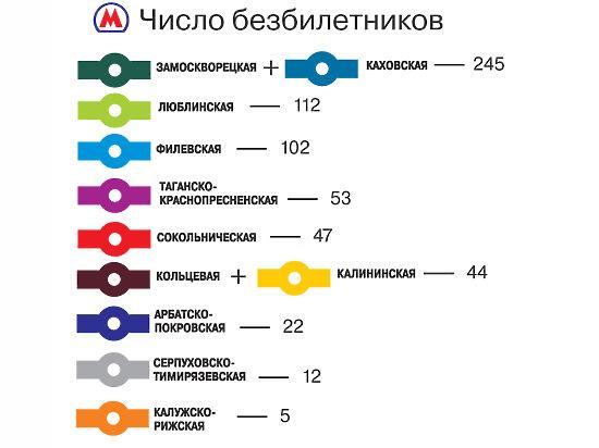 Больше всего зайцев живет на Замоскворецкой линии метро