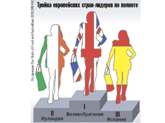 Британские девушки признаны самыми толстыми