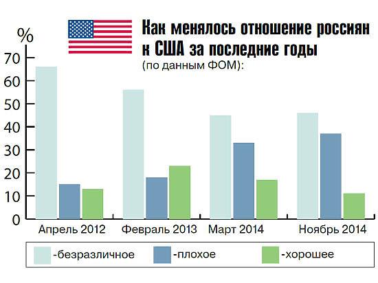 Россияне все больше  не любят Америку