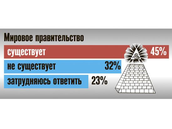 Россияне верят, что ими правят из-за границы