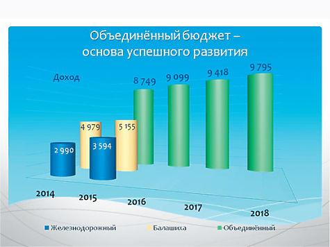 на базе ОАО «Балашихинский