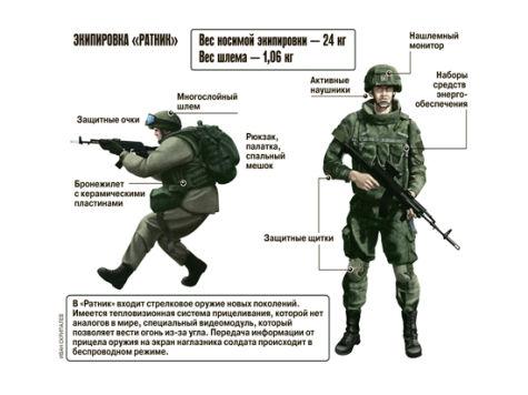 """Экипировка солдата будущего """"Ратник"""" в декабре пойдет в войска"""